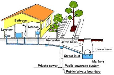 Sewer Line Services Northern Virginia Va Interstate