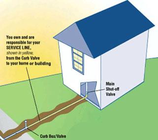 Water Line Services Northern Virginia Va Interstate Plumbing