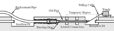 Trenchless Pipe Bursting